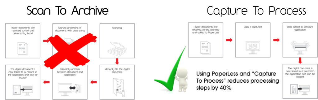 Scan to archive vs. capture to process