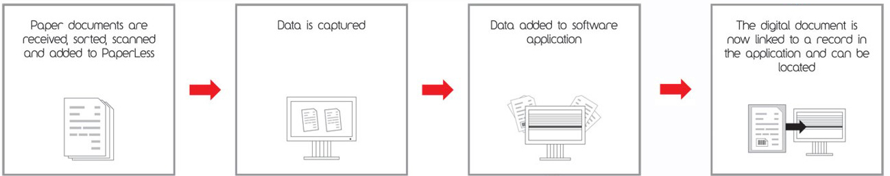 Putting And End To Manual Data Input Is Now Possible Find Out How