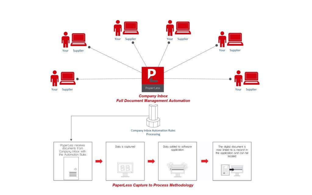 PaperLess Company Inbox PaperLess Europe - Document management process