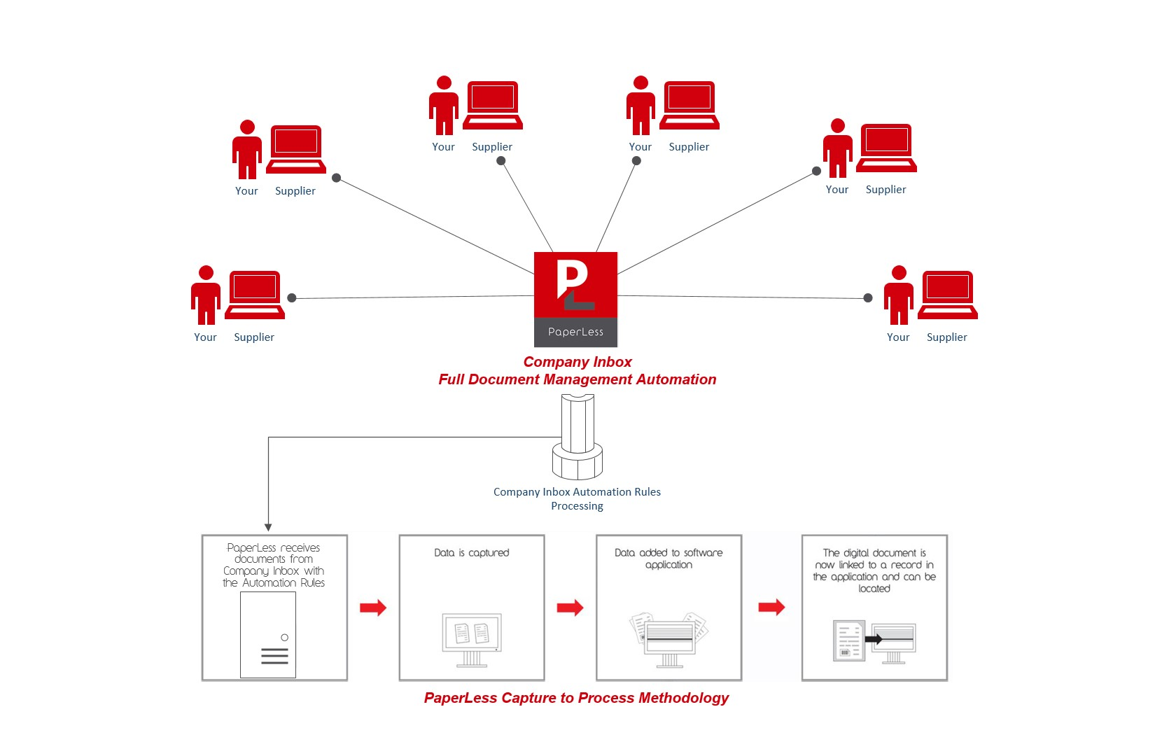 Know more about PaperLess Company Inbox