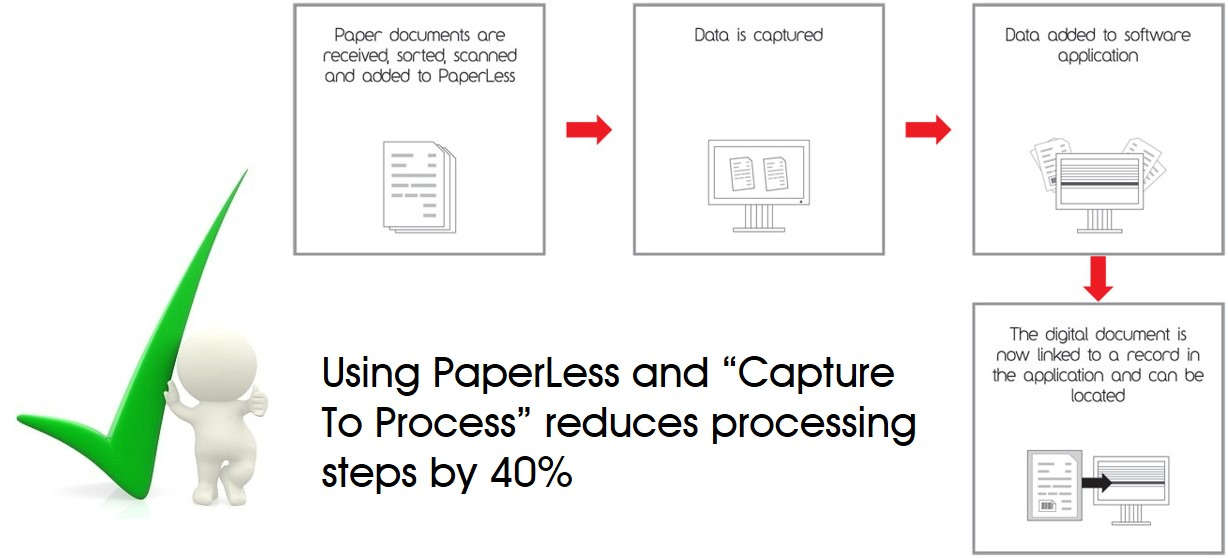 PaperLess Capture to Process Methodology
