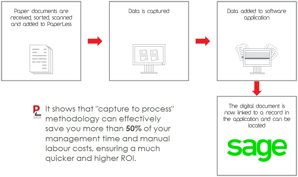 Click here to see how PaperLess for Sage works